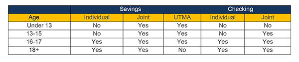 Savings and Checking Accounts Graph